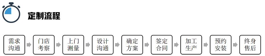 壹信定制流程